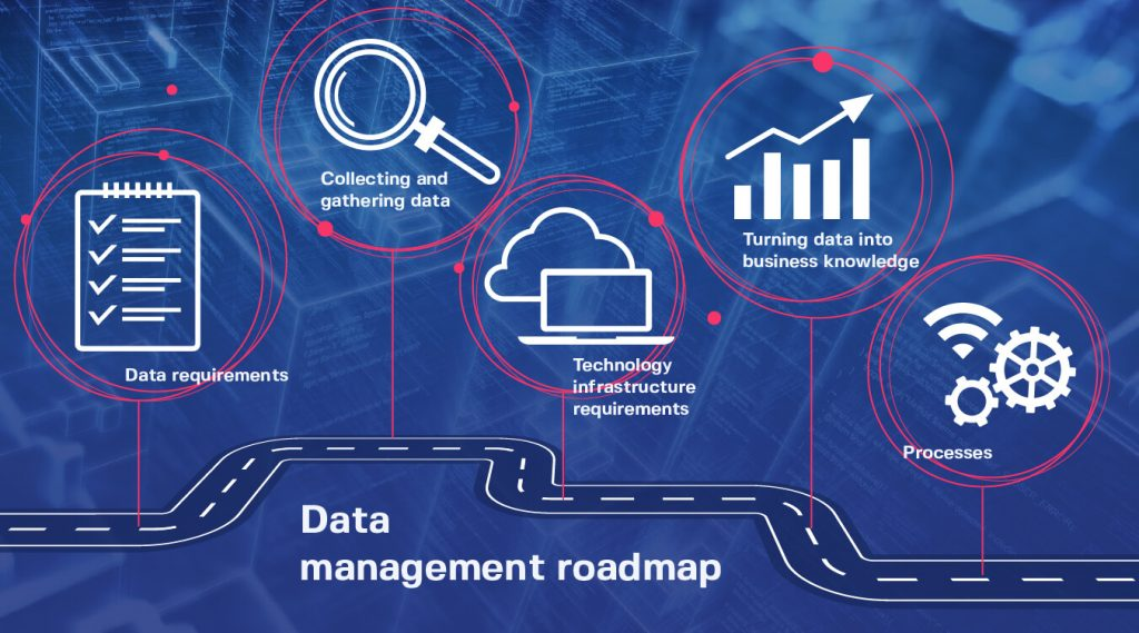 data management roadmap